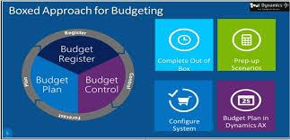 How To Setup Basic Budgeting In Microsoft Dynamics 365