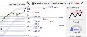 Notable Stock Breakout Setups