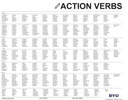 resumes university career services action verbs