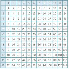Multiplication Chart 30x30 Multiplication Chart 30x30 Clipart Images Gallery For Free