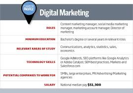Roles Of A Sales And Marketing Manager The Journey To Digital Marketing Executive Cio