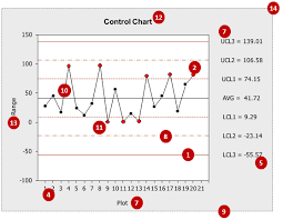 Control Limit Chart In Excel Excel Control Chart Excel Vba Databison
