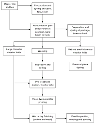 Flow Chart Of Knitting Textile Finishing Flow Chart In 2019 Randomized Controlled