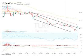 Tilray Stock Breaks Out After Plan For Privateer Shares