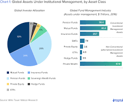 Sovereign Wealth Funds Investment Strategies Toptal