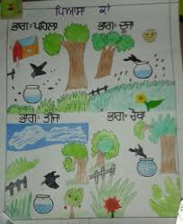 Punjabi Chart Pin By Deep Gagan On Punjabi Teaching Charts Chart Teaching