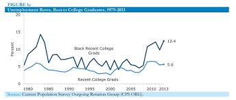 Black Unemployment Chart New Study Shows Black College Grads Have Double The