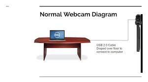 wireless webcam archives usb2air normal diagram webcam