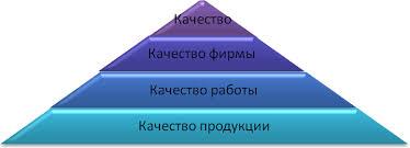 Разработка системы менеджмента качества на примере ООО НОВУС Л  Качество можно представить в виде пирамиды рис 1 1