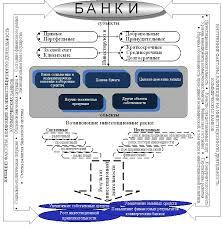 ТЕОРЕТИЧЕСКИЕ АСПЕКТЫ ИНВЕСТИЦИОННОЙ ДЕЯТЕЛЬНОСТИ КОММЕРЧЕСКИХ  Процесс инвестиционной деятельности коммерческих банков
