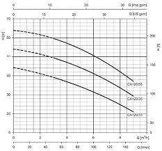 Armstrong Pump Curve Charts Lowara Cam 120 35 B
