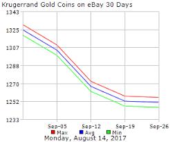 Krugerrand Gold Coins On Ebay