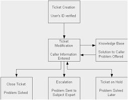Veritable Call Center Process Flow Chart Help Desk