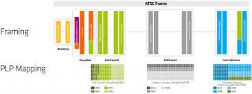 Atsc Frequency Chart Atsc 3 0 Enensys
