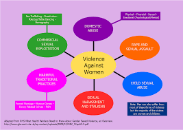 Sexual violence against women and girls