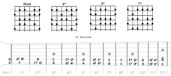 All The Guitar Scales Chart Flamenco Guitar Scales Chart Songmaven