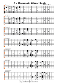 Major Scale Chord Progression Chart Minor Blues Chord Progression Accomplice Music