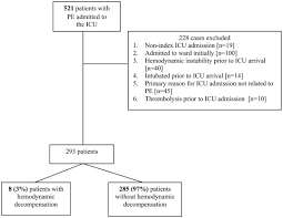 Hemodynamic Decompensation In Normotensive Patients Admitted