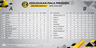 The home of fa cup football on bbc sport online. Fa Malaysia On Twitter 2018 President Cup Table Standings After Matchday 5 12th March 2018