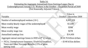 Cost Of Unemployment The Massive Cost Of Underemployment