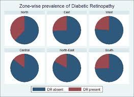 Diabetes Pie Chart View Image