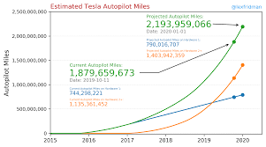 Lex Fridmans Tesla Autopilot Mileage Statistics Charts