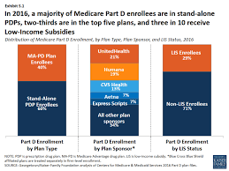 Medicare Low Income Subsidy Chart Exhibit S 1 Distribution Of Medicare Part D Enrollment By