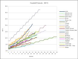 Exercise Stress Test Mets Chart Treadmill Protocols Pftblog
