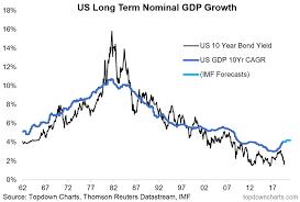 Us 10 Year Treasury Live Chart