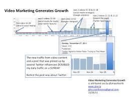 Video Marketing Generates Growth Chart
