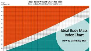 How To Figure Bmi Chart Ideal Body Mass Index Chart How To Calculate Bmi