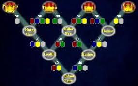 Castlevania Curse Of Darkness Fairy Type Evolution