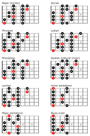 Ultimate Guitar Chord Chart Guitar Scales Chart Truefire In 2019 Guitar Scales