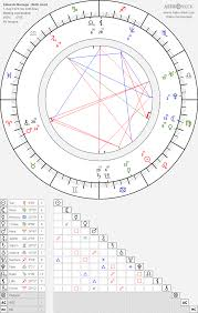 Che Guevara Natal Chart Eduardo Noriega Birth Chart Horoscope Date Of Birth Astro