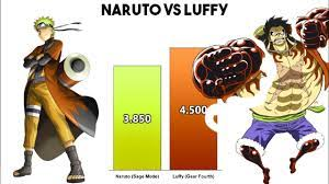 Naruto Vs Luffy Power Levels | One Piece