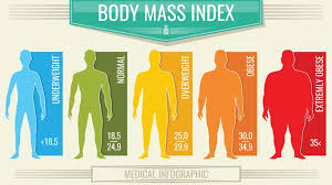 Obesity Chart Uk Severe Obesity Increases Risk Of Early Death By 50 Study