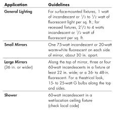 bathroom lighting rules. figure b bathroom lighting rules of thumb