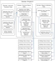 Designing An Organizational Structure