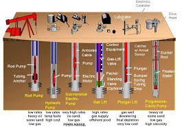 Valve Progressive Size Chart Introduction To Artificial Lift