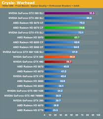 Gtx 580 Sli Setting New Dual Gpu Records Nvidias Geforce