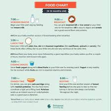 Please Tell Me Baby Food Chart 10 Month Old Baby Not Getting