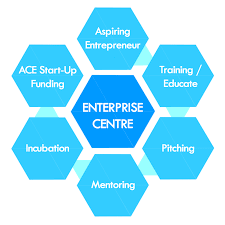 industry services sp a gateway to entrepreneurship development and fostering growth of start ups it plays a vital role in connecting talents to resources by working closely