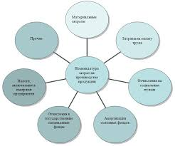 Курсовая Издержки производства на предприятии Скачать Курсовая Издержки производства на предприятии