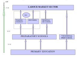 vocational school careers top accredited online vocational schools trade schools guide why
