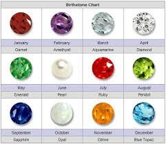 What Is The Birthstone Chart Birthstone Chart Rocks N Stones
