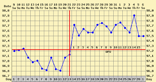 Sample Bbt Chart Showing Ovulation 18 Detailed Basal Body Temperature Dip