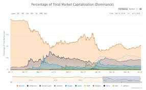 The ratio of bitcoin's market capitalization versus the sum of the market capitalizations of all cryptocurrencies. Bitcoin Dominance And The Emergence Of Others Hacker Noon