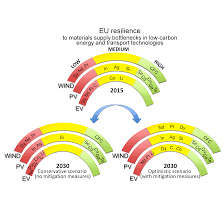 Europa Eu Resilience To Materials Supply Bottlenecks