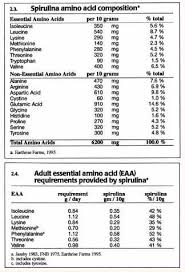 Spirulina Nutritional Facts Sources Omegas Fatty Acids