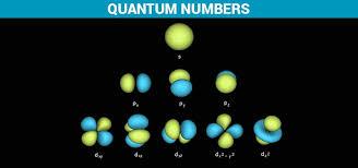 Quantum Numbers Principle Quantum Numbers Definition